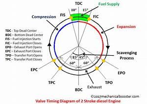 Chevy Trailblazer Engine Diagram