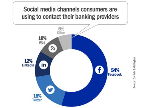 Consumers Find Banks Boring, Annoying In Social Channels