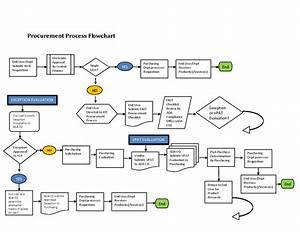 Supply Chain Management Process Flow Chart  U2013 Supply Chain
