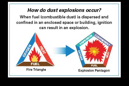 combustible dust safety qa    ishn