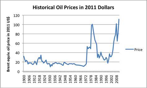 Photos of Price Of Oil Per Barrel