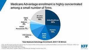 A Dozen Facts About Medicare Advantage In 2019