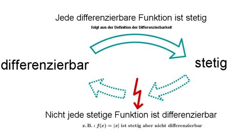 differenzierbarkeit mathe artikel serloorg