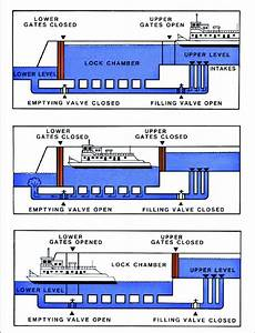 Illustration Of Downstream Boat Passage In A Typical Lock
