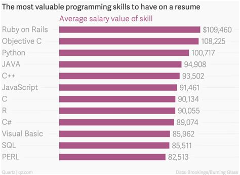 these programming skills will earn you the most money quartz