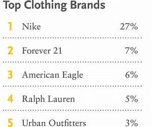 Piper Jaffray research: Teens jeans and denim fashionable ...