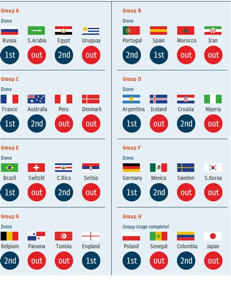 Fifa World Cup 2018 Predictions