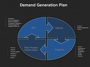 qbr presentation template four quadrant go to market With demand generation plan template