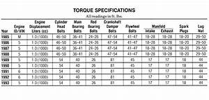 Torque Specs And More