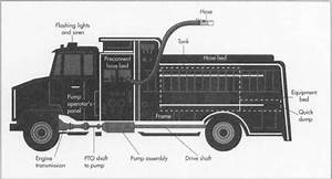 Fire Truck Parts Diagram  U2013 Periodic  U0026 Diagrams Science