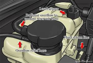 How To Replace A Coolant Reservoir