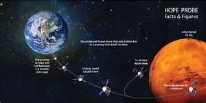 UAE's Mars mission to be launched from Japan - SpaceFlight ...