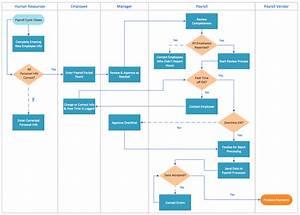 Swim Lane Process Mapping Diagram Example