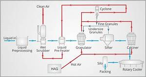 Granulation System  U2013 Granulation