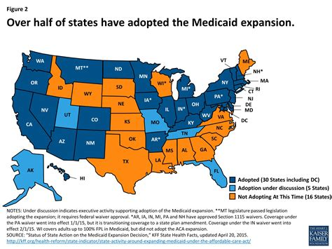 Medicaid Financing How Does It Work And What Are The