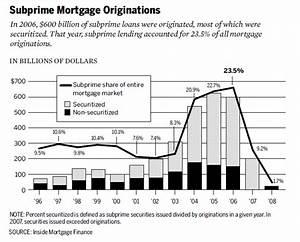 File Subprime Mortgage Originations 1996 2008 Gif