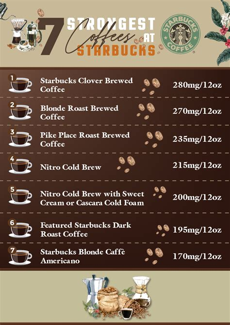 In this english lesson i teach you how to describe the coffee you want and what natural phrases to use when you order a coffee. List of Strongest Coffees at Starbucks - Which one have you tried? - Other Alcoholic and Non ...