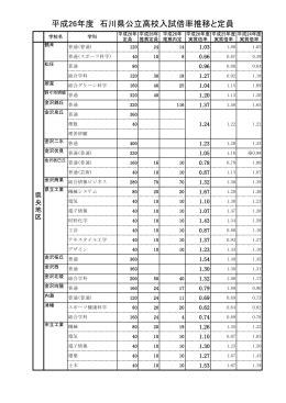 石川 県 高校 倍率 2021