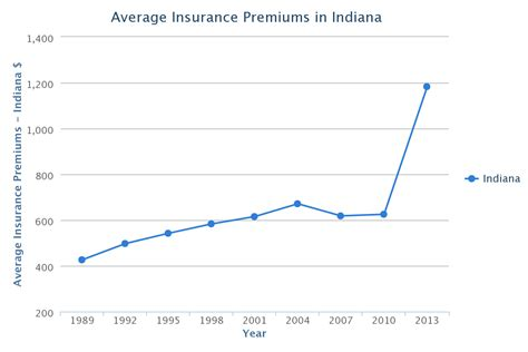 indiana car insurance rates quotes agents reviews