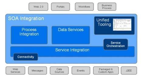 soa integration architect resume blueprint soa integration html