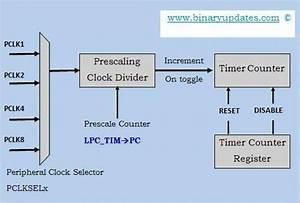 Timer Counter Block Diagram