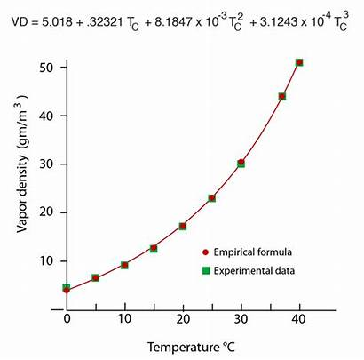 Temperature Density Humidity Relative Vapor Water Equation