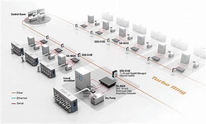 Moxa Factory Industry Smart Semiconductor Data Manufacturing