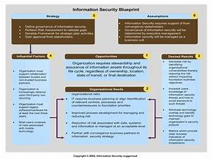 Information Security Blueprint