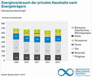 Energieverbrauch Im Haushalt : billige fossile drohen w rmewende auszubremsen ~ Orissabook.com Haus und Dekorationen