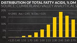 The Fatty Acid Forum  U00bb Quick Guide To Variability Of Fatty