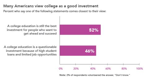 New Survey Suggests Public Confidence In Higher Ed Waning