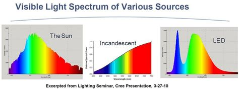 related keywords suggestions for led light spectrum