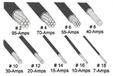 Copper Wire Resistance And Voltage Drop And Conductor Size
