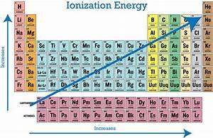 Image Gallery highest ionization energy