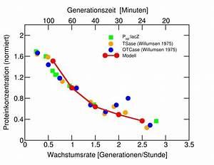 Proteinkonzentration Berechnen : research report 1180538 max planck institute of colloids and interfaces ~ Themetempest.com Abrechnung