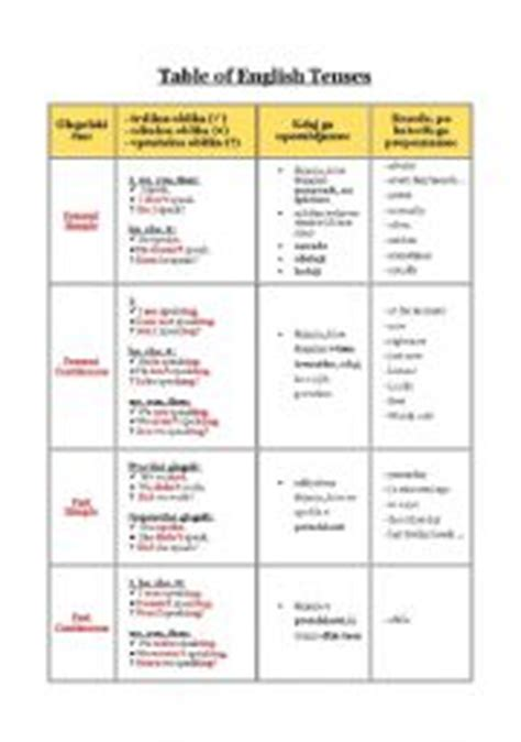 Table Of English Tenses  Worksheet By Majch