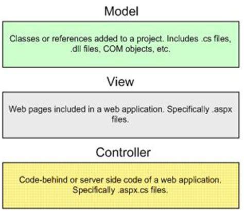mvc architecture model  aspnet