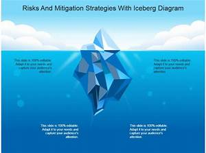 Risksand Mitigation Strategies With Iceberg Diagram Powerpoint Topics