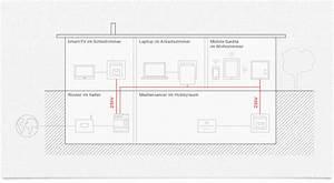 Netzwerk Im Haus : internet und netzwerk mit powerline im ganzen haus einfach ber die stromleitung et ~ Orissabook.com Haus und Dekorationen