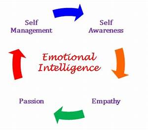 Emotional Intelligence: Self Awareness And Emotional ...