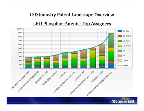 strategies in light ip checkups to present ip business strategies in the led