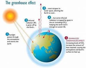 Diagram Of The Greenhouse Effect - Oresome Resources