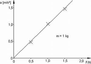 Gravitationsbeschleunigung Berechnen : beschleunigungsmessung an der fahrbahn ~ Themetempest.com Abrechnung