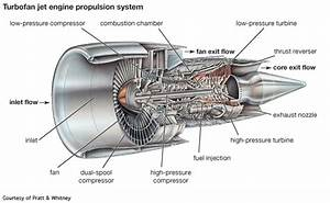 Image Result For 747 Engine Diagram