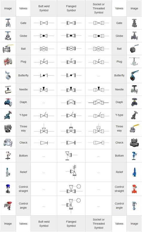 mechanical symbols  isometric drawings valves   mechanical engineering design