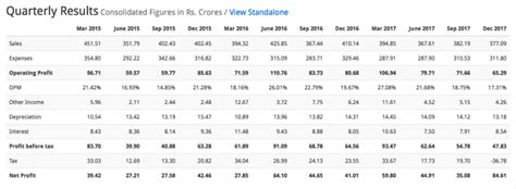 With historical charts, financial reports, volume, market performance & latest news on ndtv profit. Tata Coffee