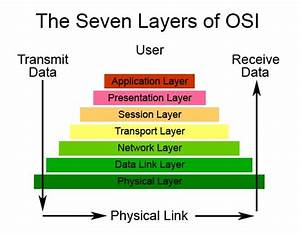 Troubleshooting A Network Issue With The Osi Model