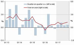 South Africa: GDP growth falls sharply in Q4 2016