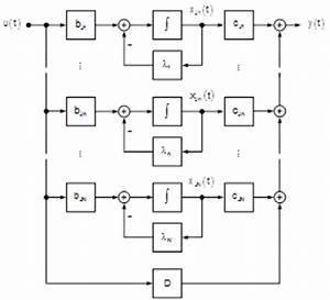 Jordansche Normalform Berechnen : systemtheorie online eigenschaften zeitkontinuierlicher systeme im zustandsraum ~ Themetempest.com Abrechnung