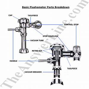 The Answer Line Interactive Online Plumbing Parts Informational Resource